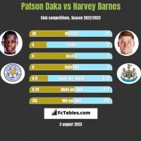 Patson Daka vs Harvey Barnes h2h player stats