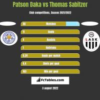 Patson Daka vs Thomas Sabitzer h2h player stats