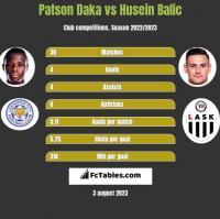 Patson Daka vs Husein Balic h2h player stats