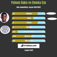 Patson Daka vs Emeka Eze h2h player stats