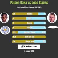 Patson Daka vs Joao Klauss h2h player stats