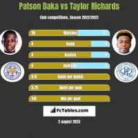 Patson Daka vs Taylor Richards h2h player stats