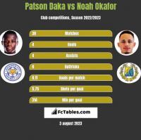 Patson Daka vs Noah Okafor h2h player stats