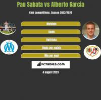 Pau Sabata vs Alberto Garcia h2h player stats