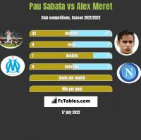 Pau Sabata vs Alex Meret h2h player stats