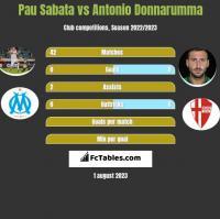 Pau Sabata vs Antonio Donnarumma h2h player stats