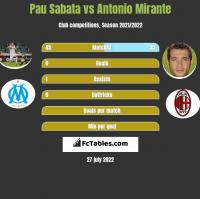 Pau Sabata vs Antonio Mirante h2h player stats