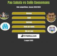 Pau Sabata vs Colin Coosemans h2h player stats