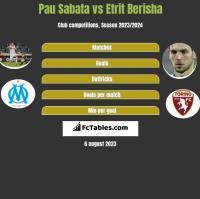 Pau Sabata vs Etrit Berisha h2h player stats