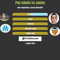 Pau Sabata vs Jaume h2h player stats