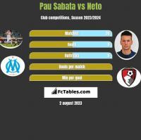 Pau Sabata vs Neto h2h player stats