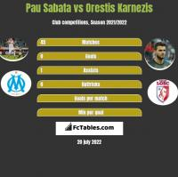 Pau Sabata vs Orestis Karnezis h2h player stats