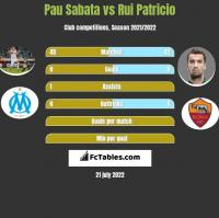 Pau Sabata vs Rui Patricio h2h player stats