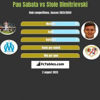 Pau Sabata vs Stole Dimitrievski h2h player stats