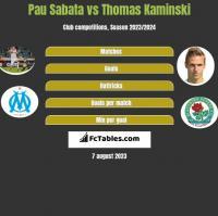 Pau Sabata vs Thomas Kaminski h2h player stats