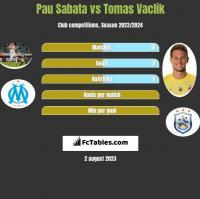 Pau Sabata vs Tomas Vaclik h2h player stats