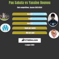 Pau Sabata vs Yassine Bounou h2h player stats