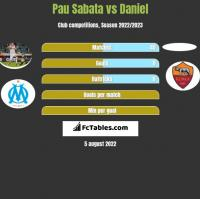 Pau Sabata vs Daniel h2h player stats