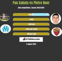 Pau Sabata vs Pietro Boer h2h player stats