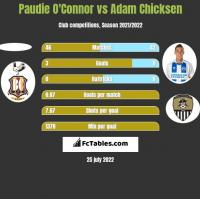 Paudie O'Connor vs Adam Chicksen h2h player stats