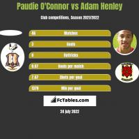 Paudie O'Connor vs Adam Henley h2h player stats