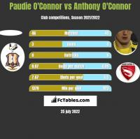 Paudie O'Connor vs Anthony O'Connor h2h player stats