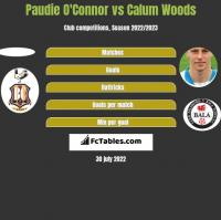 Paudie O'Connor vs Calum Woods h2h player stats