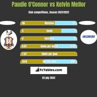 Paudie O'Connor vs Kelvin Mellor h2h player stats