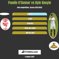 Paudie O'Connor vs Kyle Knoyle h2h player stats