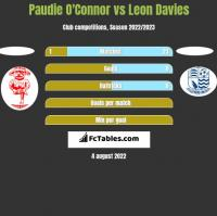 Paudie O'Connor vs Leon Davies h2h player stats