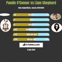 Paudie O'Connor vs Liam Shephard h2h player stats