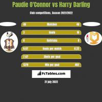 Paudie O'Connor vs Harry Darling h2h player stats