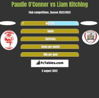Paudie O'Connor vs Liam Kitching h2h player stats