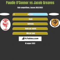 Paudie O'Connor vs Jacob Greaves h2h player stats