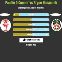 Paudie O'Connor vs Bryce Hosannah h2h player stats