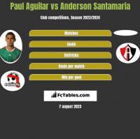 Paul Aguilar vs Anderson Santamaria h2h player stats