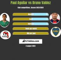 Paul Aguilar vs Bruno Valdez h2h player stats