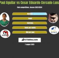 Paul Aguilar vs Cesar Eduardo Cercado Luna h2h player stats