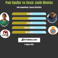 Paul Aguilar vs Cesar Jasib Montes h2h player stats