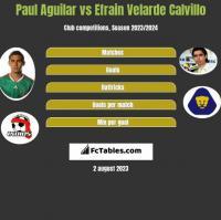 Paul Aguilar vs Efrain Velarde Calvillo h2h player stats