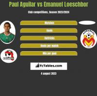 Paul Aguilar vs Emanuel Loeschbor h2h player stats