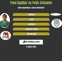 Paul Aguilar vs Felix Crisanto h2h player stats