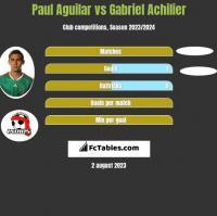 Paul Aguilar vs Gabriel Achilier h2h player stats