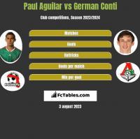 Paul Aguilar vs German Conti h2h player stats