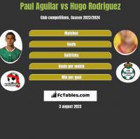 Paul Aguilar vs Hugo Rodriguez h2h player stats