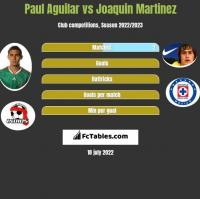 Paul Aguilar vs Joaquin Martinez h2h player stats