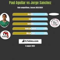 Paul Aguilar vs Jorge Sanchez h2h player stats