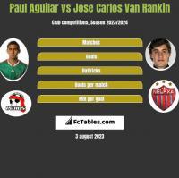Paul Aguilar vs Jose Carlos Van Rankin h2h player stats