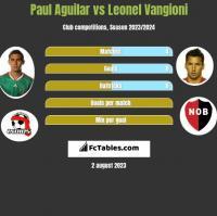 Paul Aguilar vs Leonel Vangioni h2h player stats