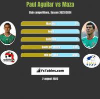 Paul Aguilar vs Maza h2h player stats